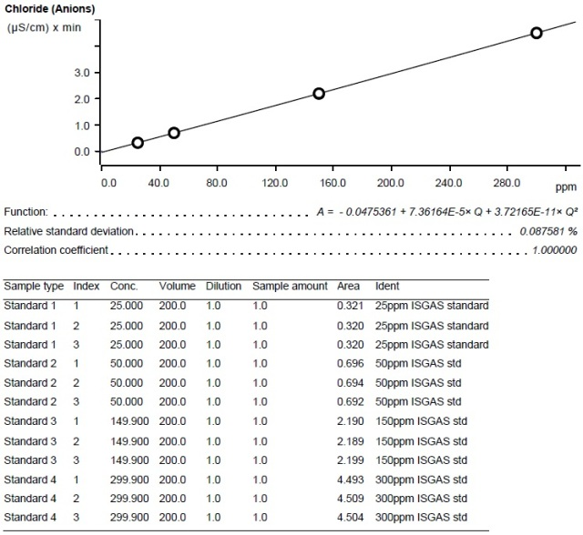 Calibration curve – Chloride