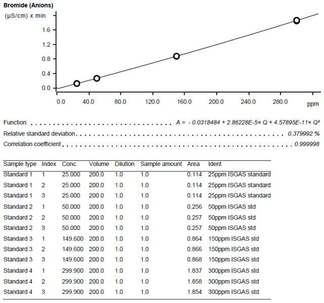 Calibration curve – Bromide