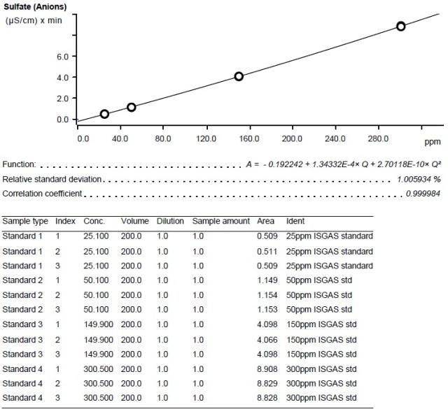 Calibration curve – Sulfur
