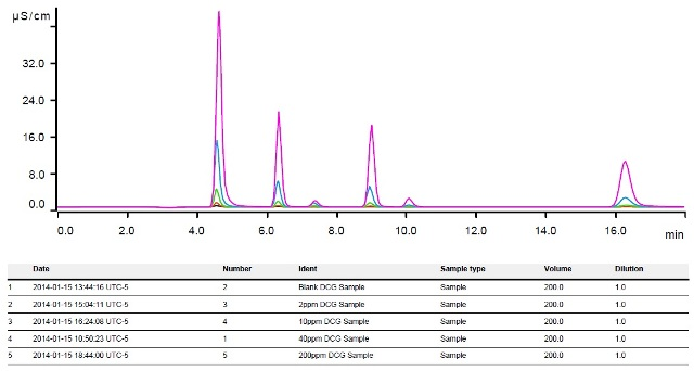 Overlay of chromatograms from standard set #2 (sample unknowns) using Metrohm CIC.
