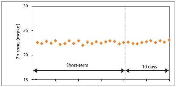 Short- and long-term stability measurements of Zn in a polymer standard