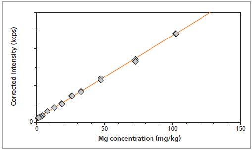 Calibration graph for Mg