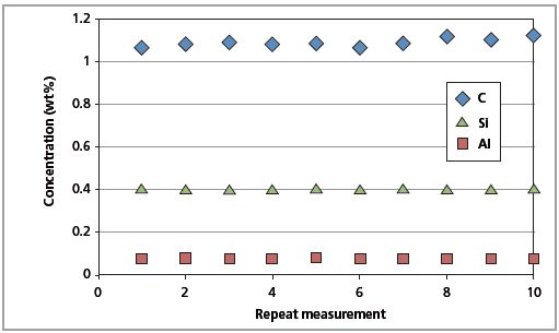 Long-term repeatability test results for C, Al and Si in CRM SS 401/1 (10 days).
