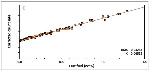 Low alloy steel calibration graph for carbon (C) analyzed on a goniometer channel.