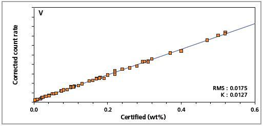 Low alloy steel master calibration graph for vanadium (V).