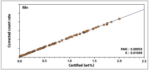 Low alloy steel master calibration graph for manganese (Mn).