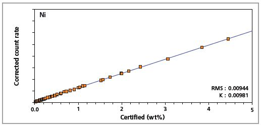 Low alloy steel master calibration graph for nickel (Ni)