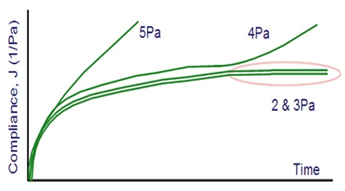 Illustration showing a multiple creep test with yielding at 4 Pa.