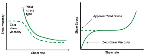 Illustration showing an expected flow curve for a material with a true yield stress and a zero shear viscosity (left) and a material which appears to have a yield stress but shows viscous behavior at much lower shear rates. (right)