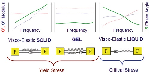Illustration showing some typical frequency profiles for materials with a yield stress/ critical stress and their mechanical analogues.