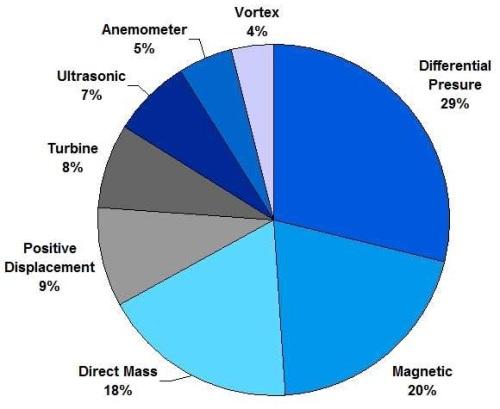 Flowmeter technologies in the process industries.