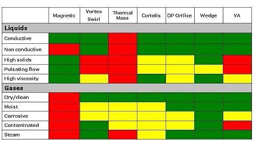 Selection of flowmeter technologies depends on the application. Red = NO; Green = Yes and