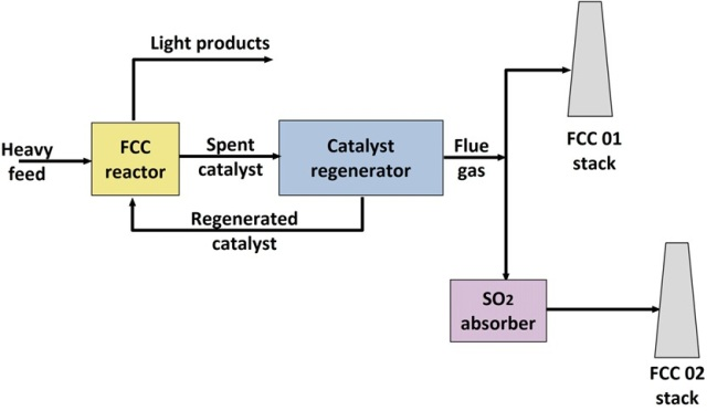 FCC absorption units layout