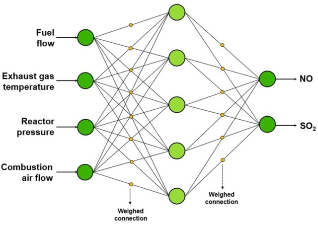 Feed forward and neural network schematic