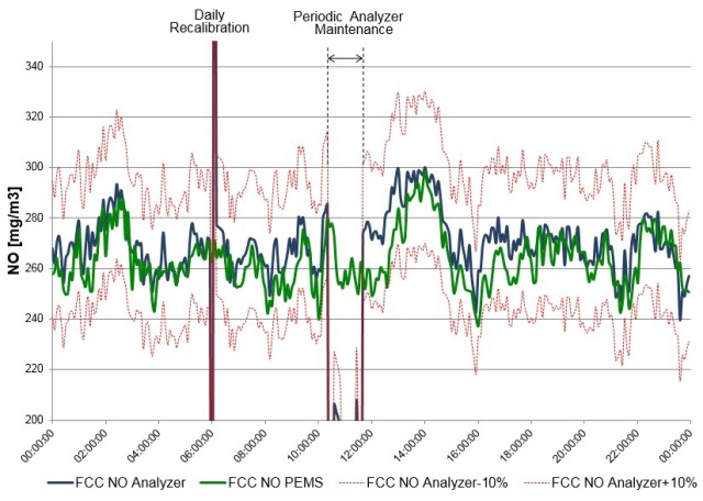 PEMS extends emission monitoring availability