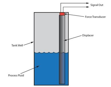 Displacement level gauges operate on Archimedes' principle. The force needed to support a column of material (displacer) decreases by the weight of the process fluid displaced. A force transducer measures the support force and reports it as analog signal.