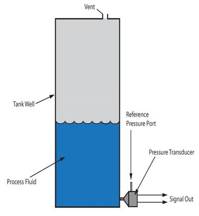 Differential pressure sensors monitor for the process fluid level by measuring the total pressure difference between the fluid at the bottom of the tank and the vessel pressure.