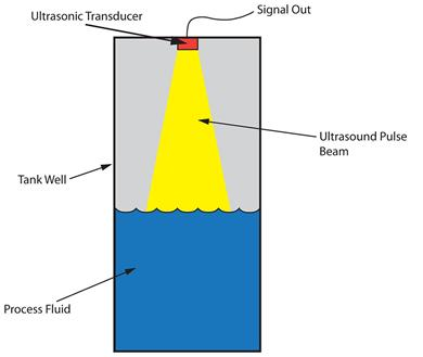 Ultrasonic level transmitters use the speed of sound to calculate level