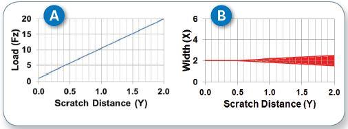 Schematics of (A) load and scratch-width (B) profiles of a linear scratch test.