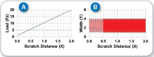 Schematics of load (A) and scratch-width (B) profiles of a zigzag scratch test.