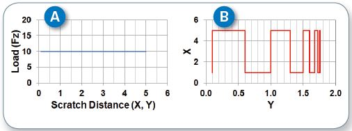 Schematics of load (A) and scratch (B) paths of an scratches