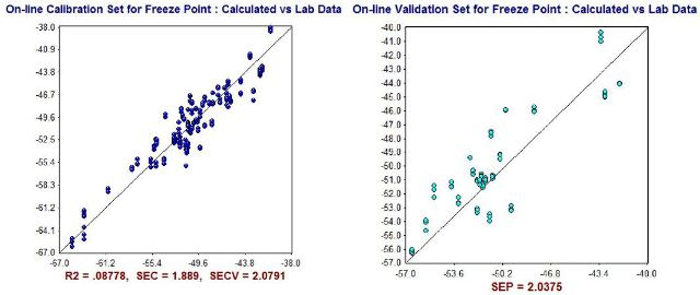 NIR Predictions (y-axis) compared to ASTM laboratory values (x-axis) for FreezingPoint (°C) calibration set (left) and validation set (right).