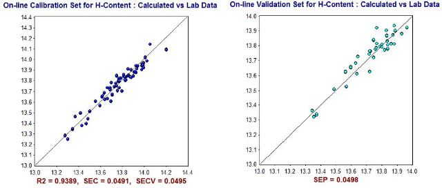 NIR Predictions (y-axis) compared to ASTM laboratory values (x-axis) for Hydrogen Content (% wt.) calibration set (left) and validation set (right).
