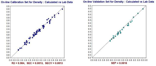 NIR Predictions (y-axis) compared to ASTM laboratory values (x-axis) for Density calibration set (left) and validation set (right).