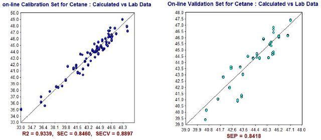 NIR Predictions (y-axis) compared to ASTM laboratory values (x-axis) for Cetane Index calibration set (left) and validation set (right).