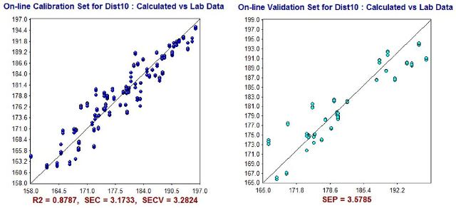 NIR Predictions (y-axis) compared to ASTM laboratory values (x-axis) for D10% calibration set (left) and validation set (right).