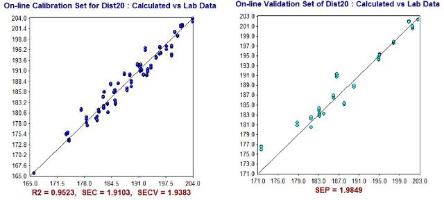 NIR Predictions (y-axis) compared to ASTM laboratory values (x-axis) for D20% calibration set (left) and validation set (right).