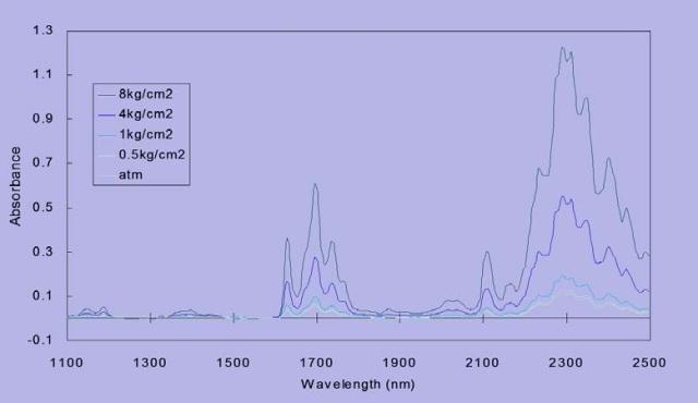 NIR spectra of propylene at various pressures.