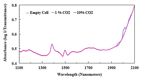 NIR spectra of empty gas cell, cell with 1% CO2, and cell with 10% CO2.