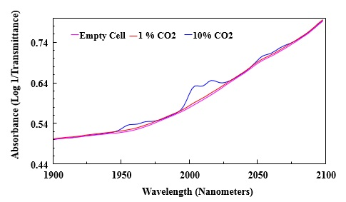 Expanded portion of Figure 2 showing absorbance of CO2.