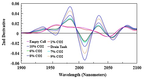 2nd derivative of NIR spectra for varied amounts of CO2 in gas cell.