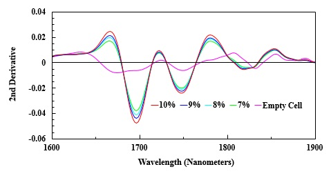Select region of 2nd derivative of NIR spectra of varied amounts of propane in gas cell.