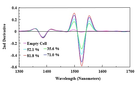 Select region of 2nd derivative of NIR spectra of varied amounts of acetylene in gas cell.