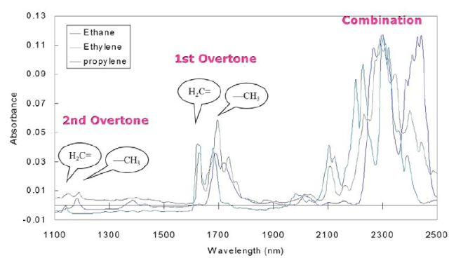 NIR spectrum of ethane, ethylene, and propylene.