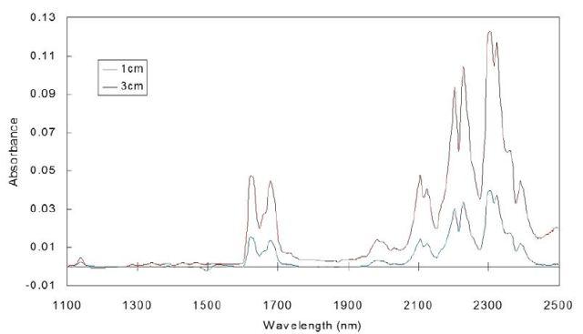 NIR spectrum of ethylene with 0, 1, and 3cm path length.