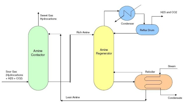 Amine gas treatment process used in refinery and power plant.
