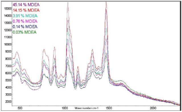 Spectral overlay of varying concentration of MDEA.