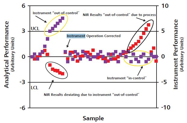 "Control chart for monitoring the NIR analyzer and method performance to identify ""out-of-control"" situations."