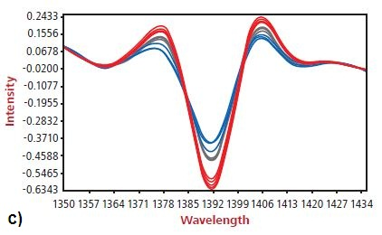 Spectral changes due to a) high and low UV Additive b) high and low EAO c) high and low talc.