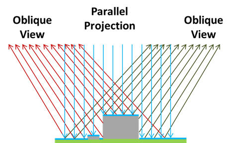 Vertical projection with oblique view cameras