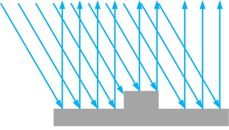 Fringe pattern projected onto measurement area