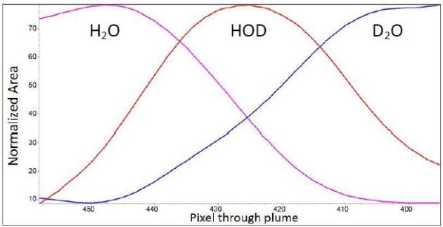 Histogram plot of normalized area vs. pixel for D2O, H2O and d HOD