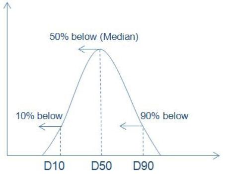 90% of the distribution lies below the D90, 50% below the D50, and 10% below the D10