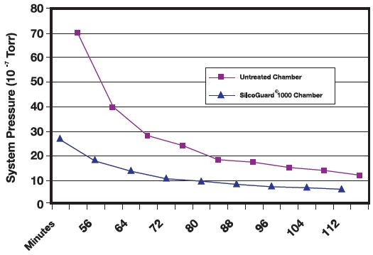 Compares pump-down rates for a SilcoGuard 1000 treated vs. an untreated chamber. SilcoGuard 1000 will reduce pump down times by 2.5x or more, compared to untreated chambers. (Data courtesy of Elvac Laboratories).