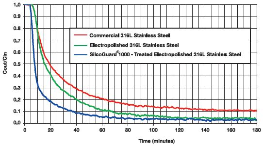 SilcoTek treated electropolished tubing dries much faster than conventional surfaces.