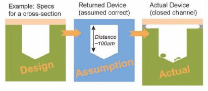 Microfluidic Device Challenges for Traditional Quality Microscopy Methods, as shown on a cartoon representation of a Micro fluidics Device cross-section.
